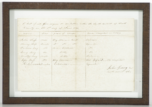 Document Concerning Returning Slaves, Scott County, Virginia, 1830s