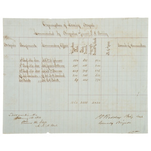 CSA Brigadier General Phillip D. Roddey, 1864 Signed Schematic Cavalry Document