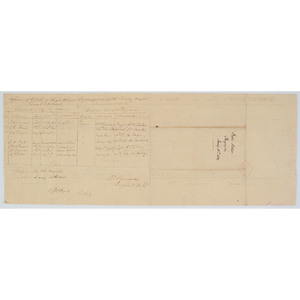 CSA Brigadier General Samuel W. Ferguson, Twice Signed Return, 1865