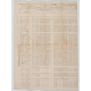 Collection of Muster Rolls and Other Documents Related to the 47th Indiana Infantry