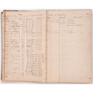Civil War Quartermasters Ledger for Co. D, 26th Massachusetts Volunteers