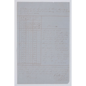 Fort Ewell, Texas, Manuscript Document Signed by CSA General W.E. Grumble Jones, 1853