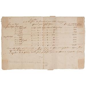 Revolutionary War-Era Document Purportedly in Baron Von Steuben's Hand